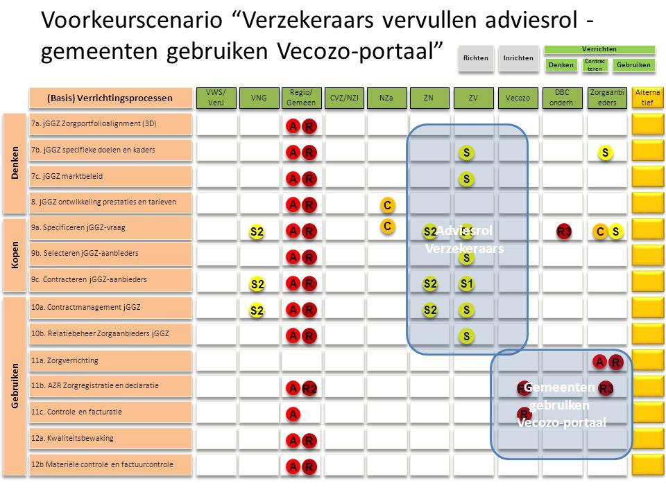 """11a. Zorgverrichting Voorkeurscenario """"Verzekeraars vervullen adviesrol - gemeenten gebruiken Vecozo-portaal"""" VWS/ VenJ VWS/ VenJ VNG CVZ/NZI NZa ZN R"""