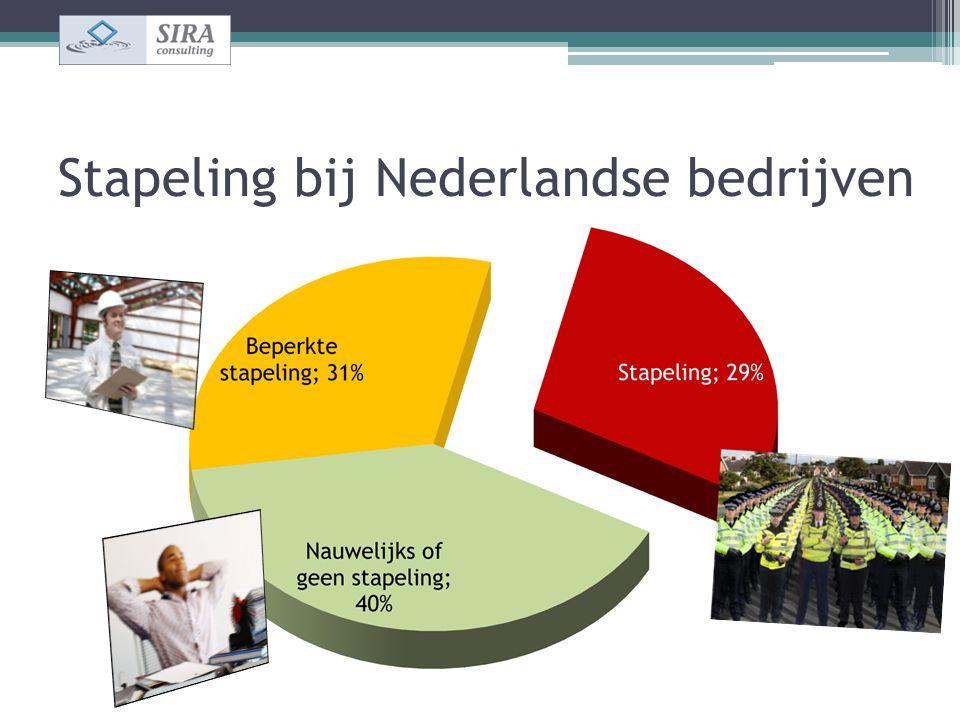 Stapeling bij Nederlandse bedrijven
