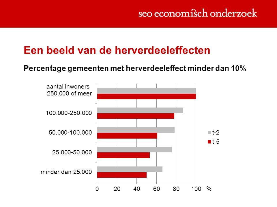 Een beeld van de herverdeeleffecten Percentage gemeenten met herverdeeleffect minder dan 10%