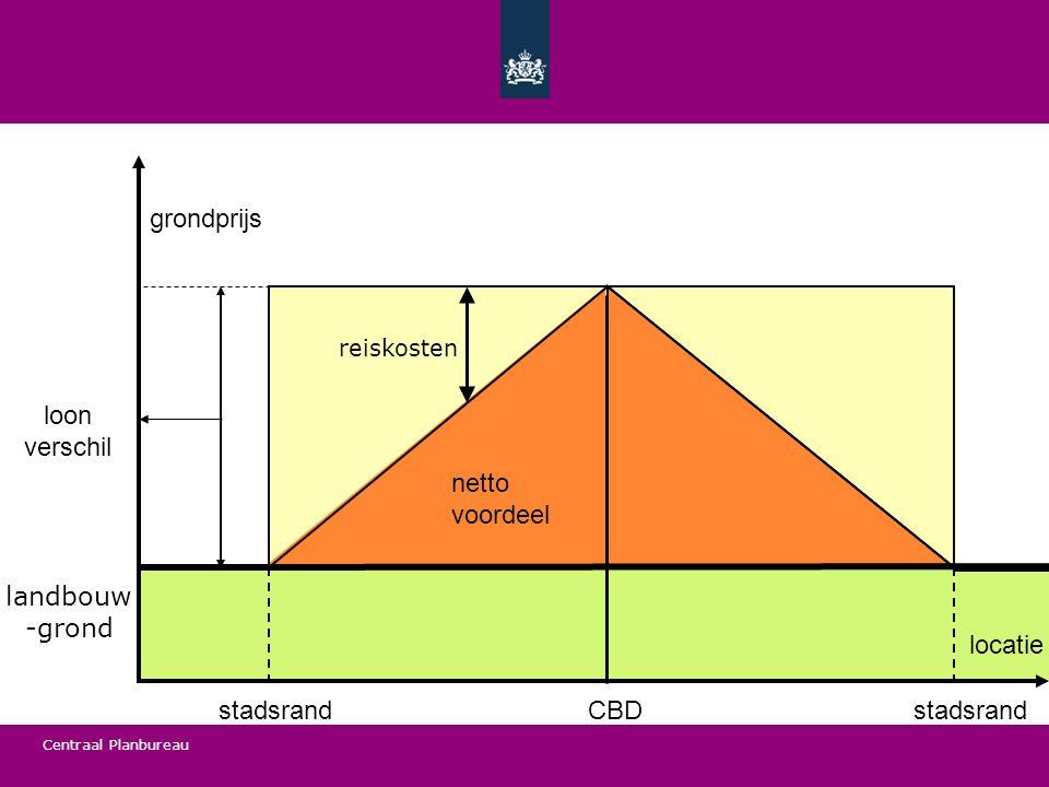Centraal Planbureau CBDstadsrand netto voordeel loon verschil locatie grondprijs reiskosten landbouw -grond