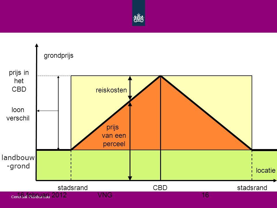 Centraal Planbureau CBDstadsrand prijs in het CBD loon verschil locatie reiskosten grondprijs prijs van een perceel landbouw -grond 16 februari 2012VNG16