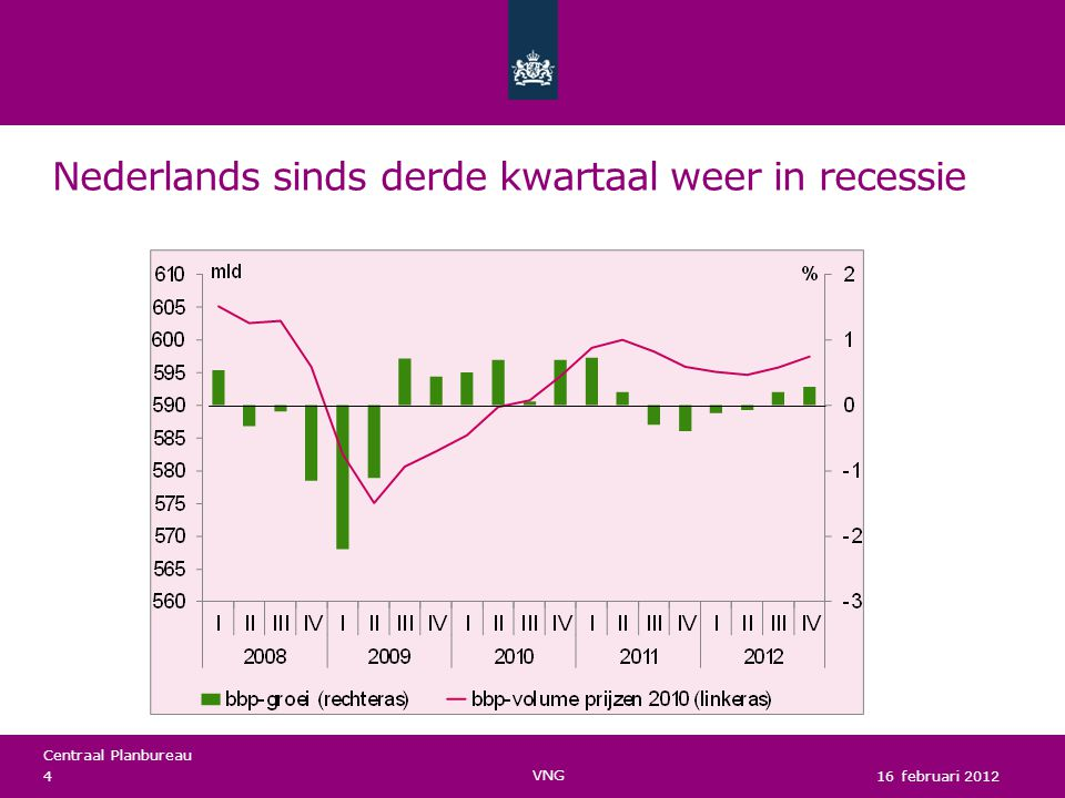 Centraal Planbureau Nederlands sinds derde kwartaal weer in recessie 16 februari 2012 VNG 4