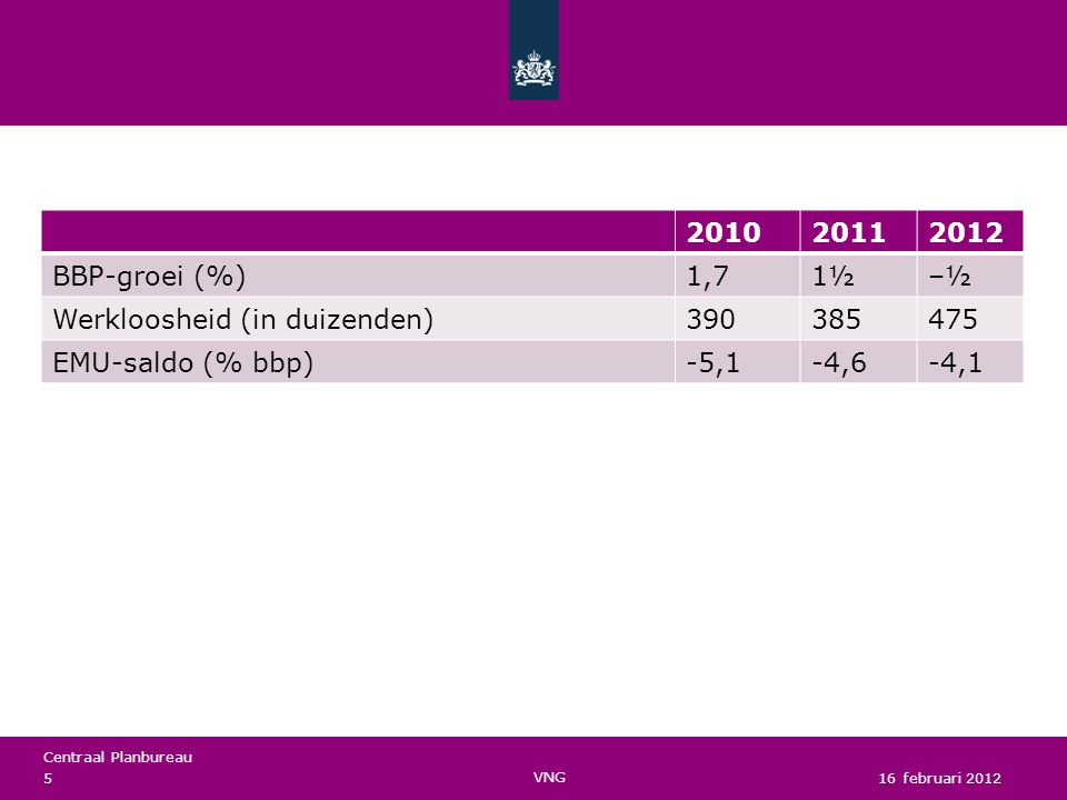 Centraal Planbureau 201020112012 BBP-groei (%)1,71½–½ Werkloosheid (in duizenden)390385475 EMU-saldo (% bbp)-5,1-4,6-4,1 16 februari 2012 VNG 5