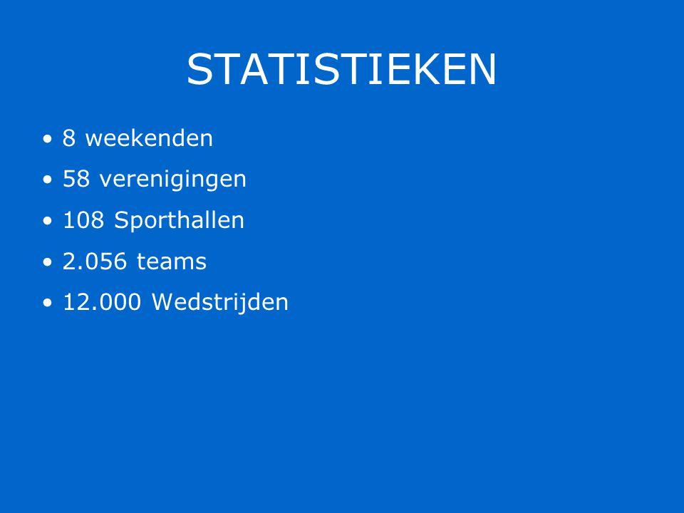 STATISTIEKEN 8 weekenden 58 verenigingen 108 Sporthallen 2.056 teams 12.000 Wedstrijden