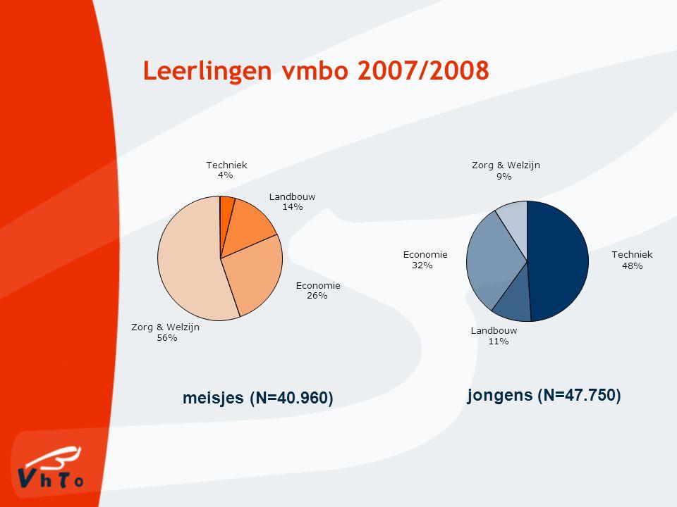 Leerlingen vmbo 2007/2008 Zorg & Welzijn 56% Economie 26% Landbouw 14% Techniek 4% Landbouw 11% Economie 32% Techniek 48% Zorg & Welzijn 9% meisjes (N=40.960) jongens (N=47.750)
