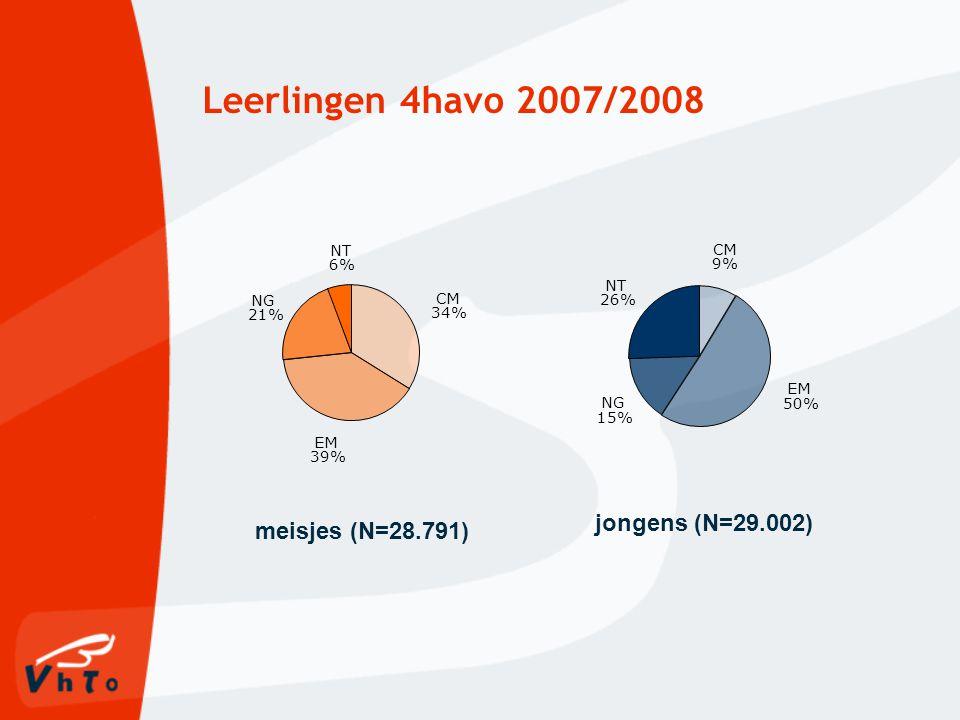 Leerlingen 4havo 2007/2008 EM 39% CM 34% NT 6% NG 21% EM 50% NG 15% CM 9% NT 26% jongens (N=29.002) meisjes (N=28.791)