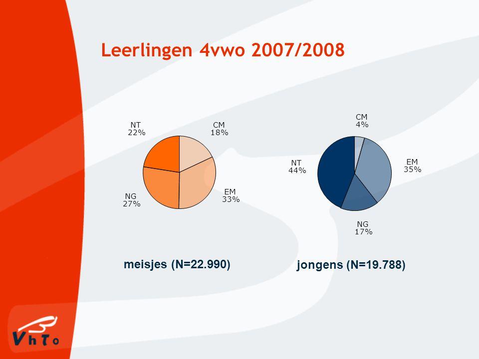 Leerlingen 4vwo 2007/2008 NG 17% EM 35% CM 4% NT 44% meisjes (N=22.990) jongens (N=19.788) NG 27% EM 33% CM 18% NT 22%