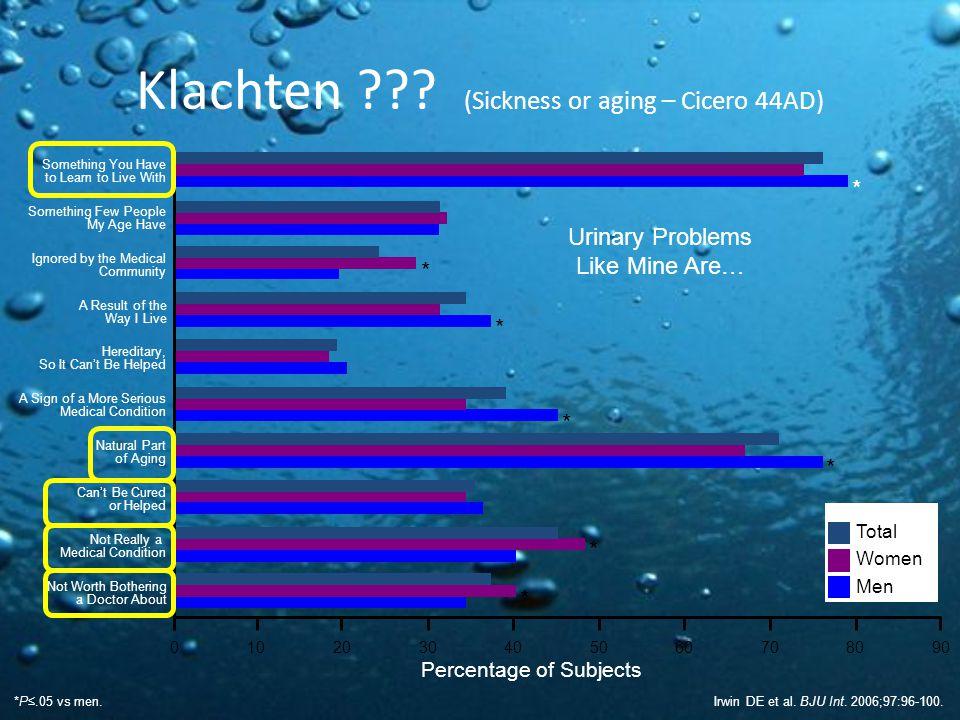 Klachten ??.(Sickness or aging – Cicero 44AD) Irwin DE et al.