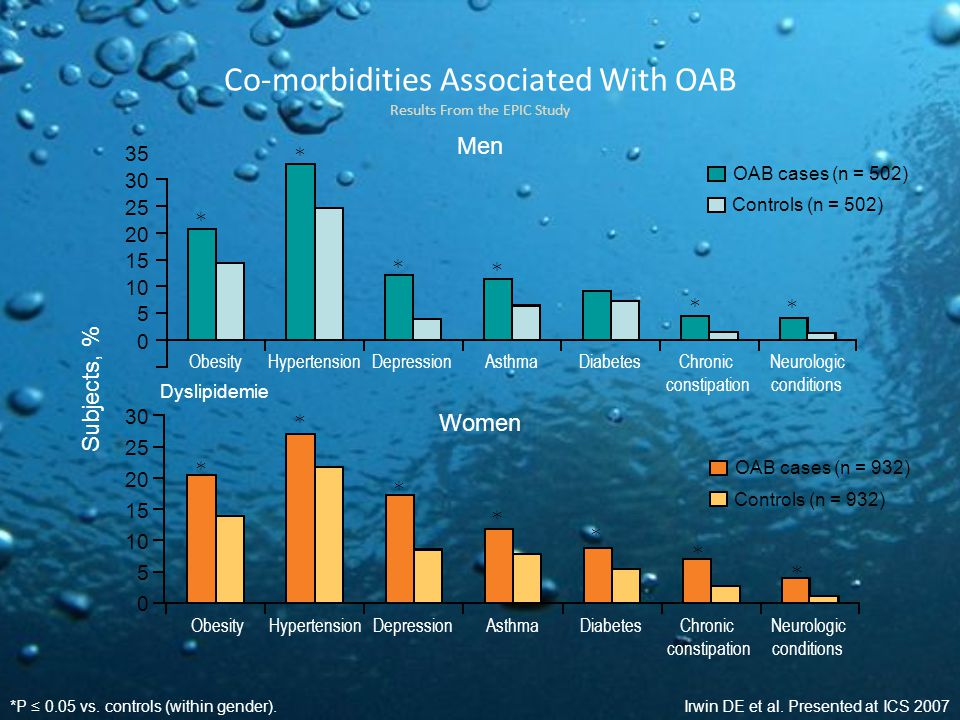 Co-morbidities Associated With OAB Results From the EPIC Study Irwin DE et al.