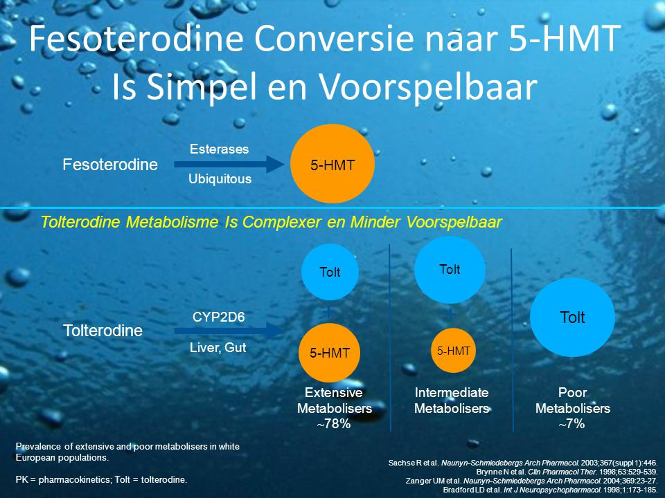 Fesoterodine Conversie naar 5-HMT Is Simpel en Voorspelbaar Prevalence of extensive and poor metabolisers in white European populations.
