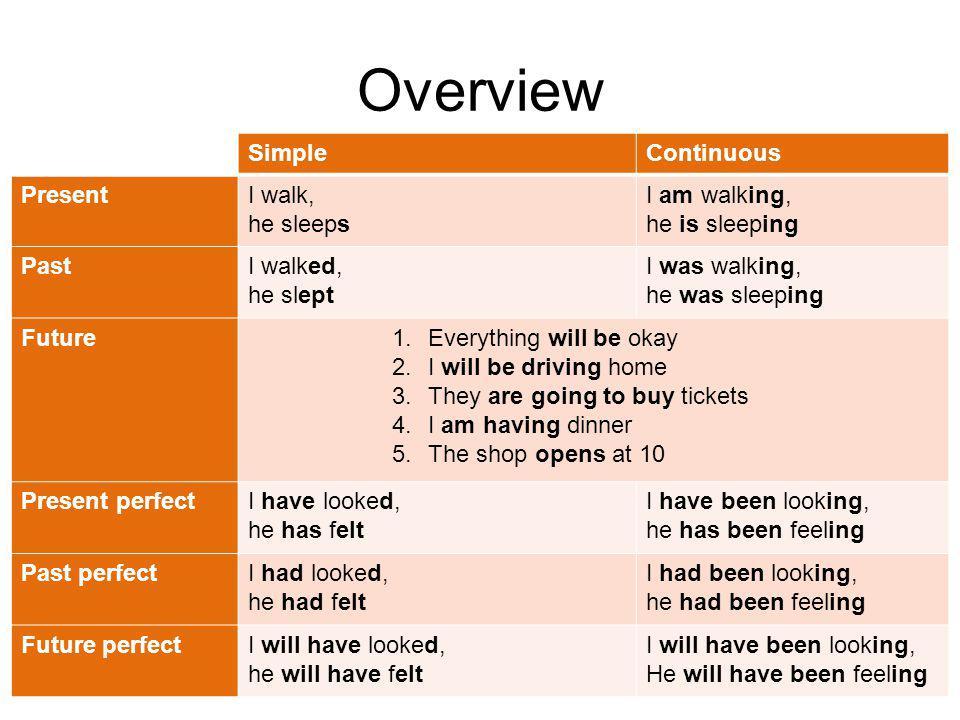 Overview SimpleContinuous PresentGewoonte Feit Algemene mededeling Nu aan de gang In de planning Irritatie PastAls iets in het verleden is gebeurd (en het niet belangrijk is hoe lang het duurde) Als iets in het verleden aan de gang was Future1.Voorspelling, feit, spontane actie 2.Als iets in de toekomst aan het gebeuren zal zijn 3.Als het om een intentie gaat (nog niet heel concreet) 4.Als iets in de planning staat of als een afspraak is gemaakt (persoonlijke afspraak, concreet) 5.Als iets vaststaat volgens een schema (rooster, dienstregeling) Present perfect Past perfect Future perfect