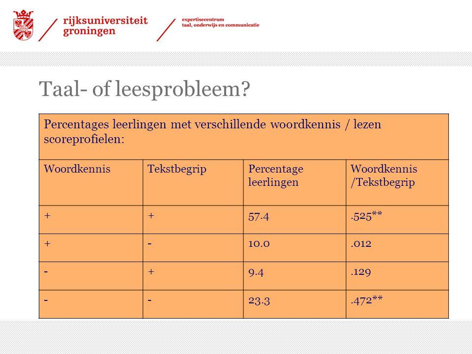Taal- of leesprobleem? Percentages leerlingen met verschillende woordkennis / lezen scoreprofielen: WoordkennisTekstbegripPercentage leerlingen Woordk