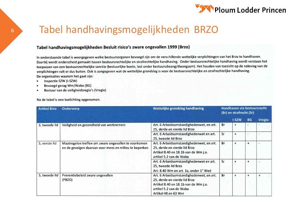 6 6 Tabel handhavingsmogelijkheden BRZO
