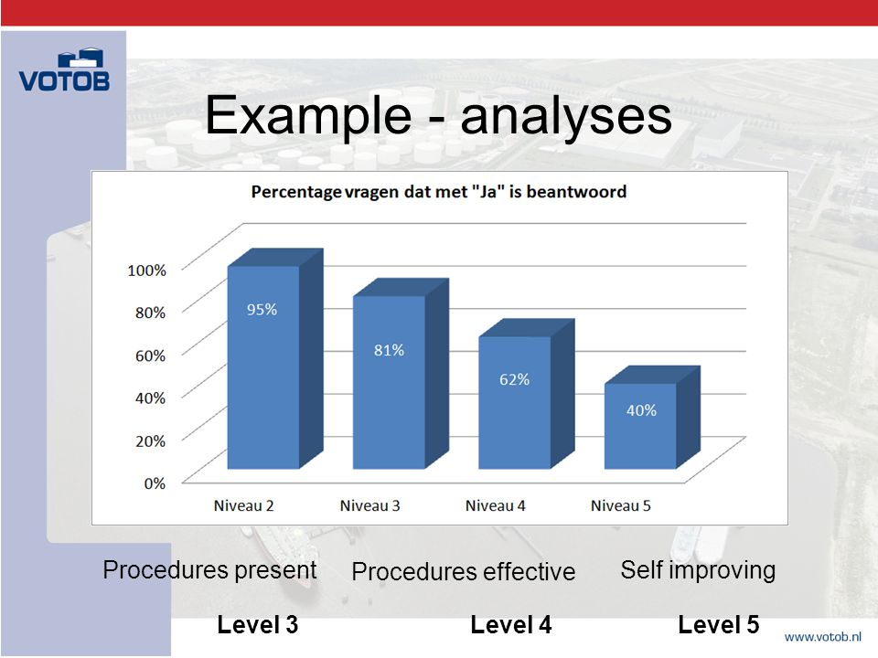 Example - analyses Procedures present Procedures effective Self improving Level 3 Level 4 Level 5