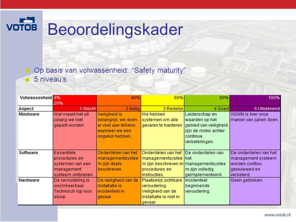 """Beoordelingskader Op basis van volwassenheid: """"Safety maturity"""" 5 niveau's"""