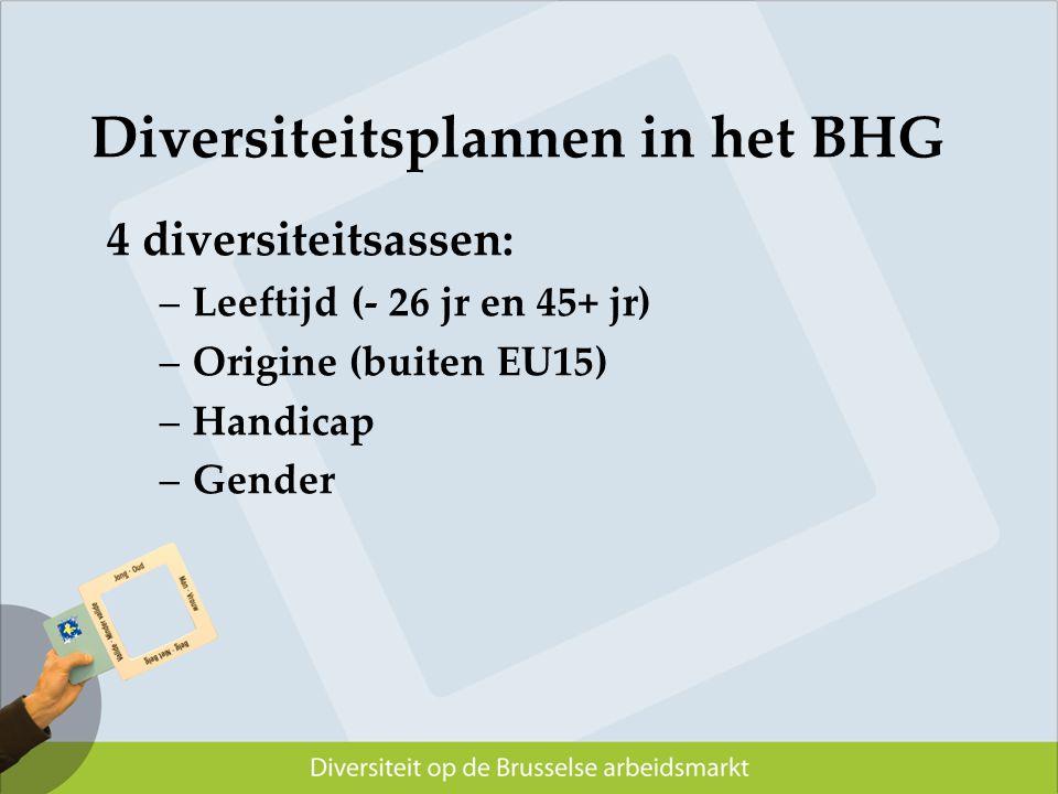 Diversiteitsplannen in het BHG 4 diversiteitsassen: –Leeftijd (- 26 jr en 45+ jr) –Origine (buiten EU15) –Handicap –Gender