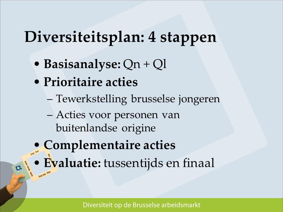 Diversiteitsplan: 4 stappen Basisanalyse: Qn + Ql Prioritaire acties –Tewerkstelling brusselse jongeren –Acties voor personen van buitenlandse origine