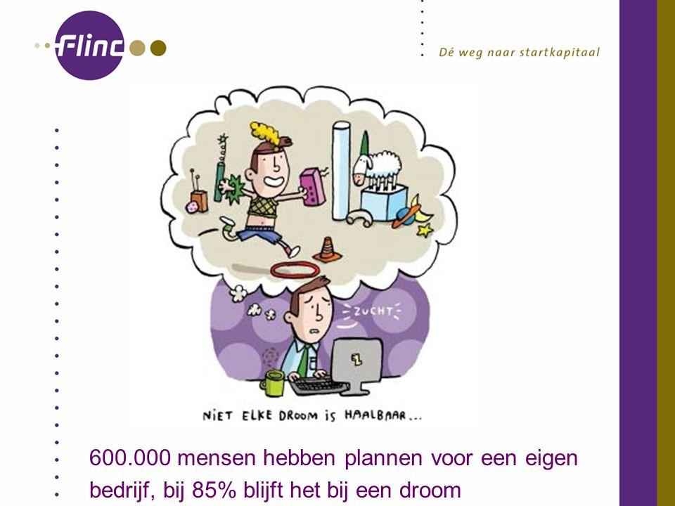 600.000 mensen hebben plannen voor een eigen bedrijf, bij 85% blijft het bij een droom