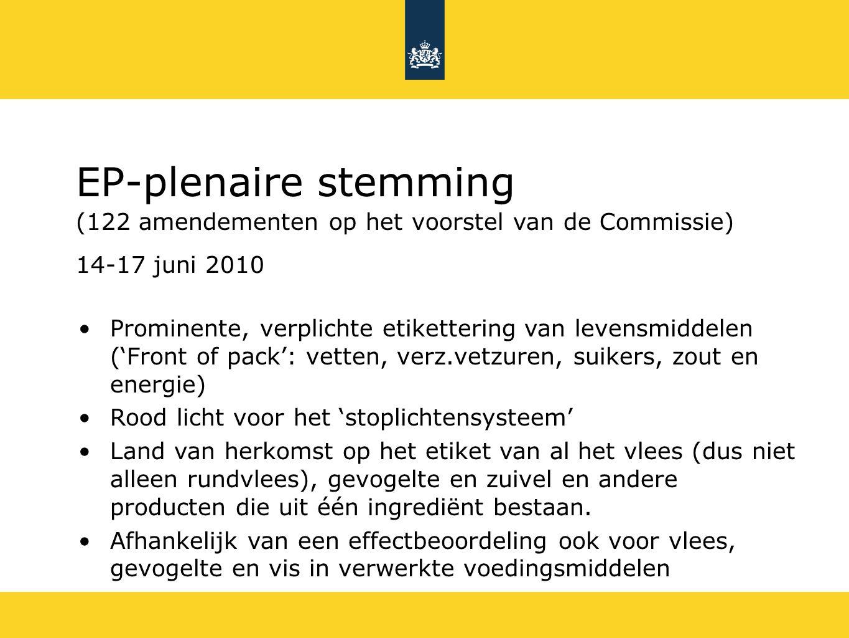 EP-plenaire stemming (122 amendementen op het voorstel van de Commissie) 14-17 juni 2010 Prominente, verplichte etikettering van levensmiddelen ('Front of pack': vetten, verz.vetzuren, suikers, zout en energie) Rood licht voor het 'stoplichtensysteem' Land van herkomst op het etiket van al het vlees (dus niet alleen rundvlees), gevogelte en zuivel en andere producten die uit één ingrediënt bestaan.