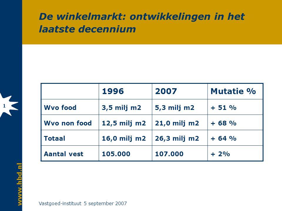 Vastgoed-instituut 5 september 2007 1 De winkelmarkt: ontwikkelingen in het laatste decennium 19962007Mutatie % Wvo food3,5 milj m25,3 milj m2+ 51 % Wvo non food12,5 milj m221,0 milj m2+ 68 % Totaal16,0 milj m226,3 milj m2+ 64 % Aantal vest105.000107.000+ 2%