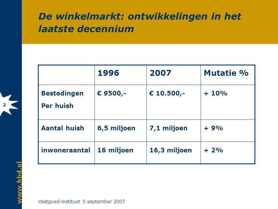 www.hbd.nl Vastgoed-instituut 5 september 2007 2 De winkelmarkt: ontwikkelingen in het laatste decennium 19962007Mutatie % Bestedingen Per huish € 9500,-€ 10.500,-+ 10% Aantal huish6,5 miljoen7,1 miljoen+ 9% inwoneraantal16 miljoen16,3 miljoen+ 2%