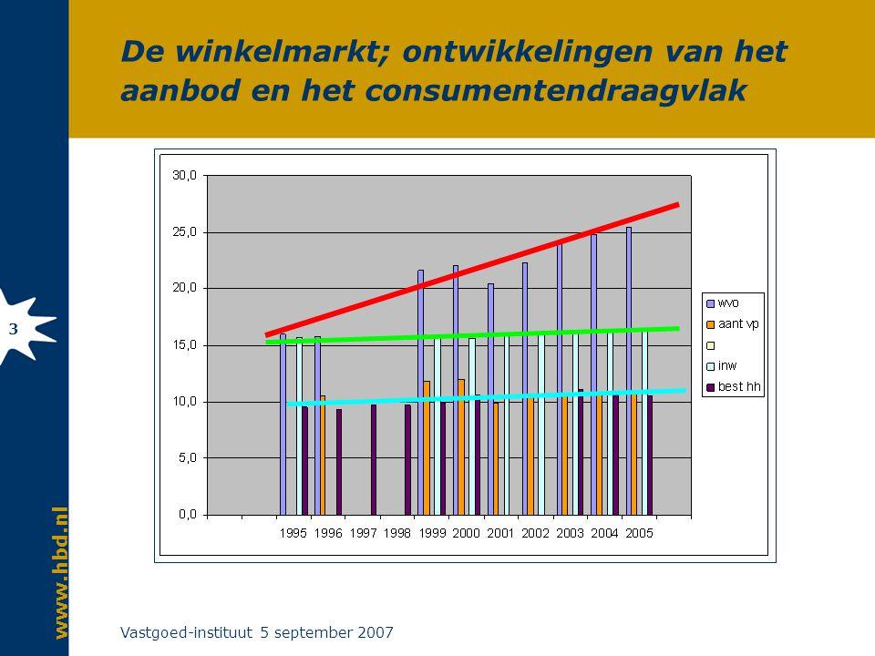 www.hbd.nl Vastgoed-instituut 5 september 2007 3 De winkelmarkt; ontwikkelingen van het aanbod en het consumentendraagvlak