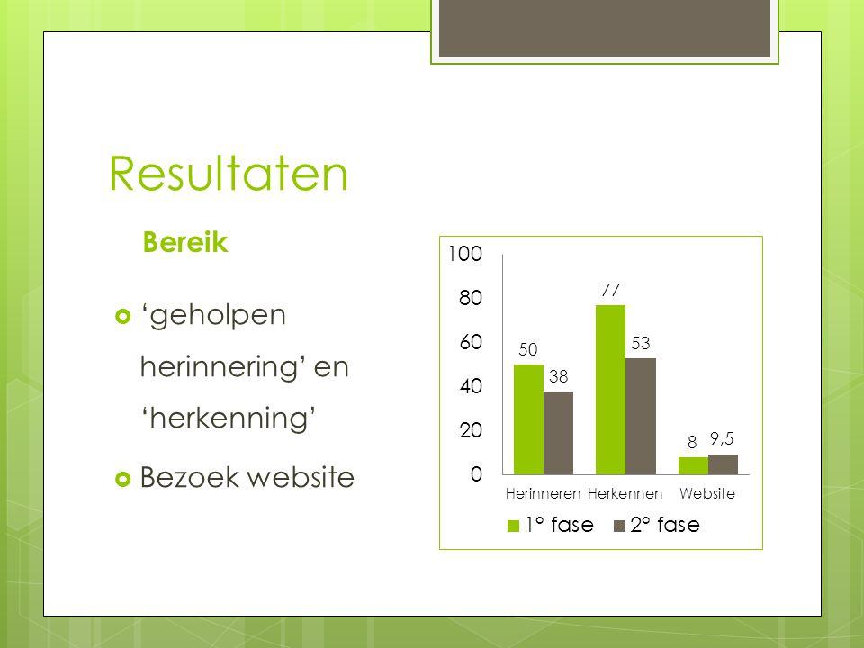 Resultaten Bereik  'geholpen herinnering' en 'herkenning'  Bezoek website
