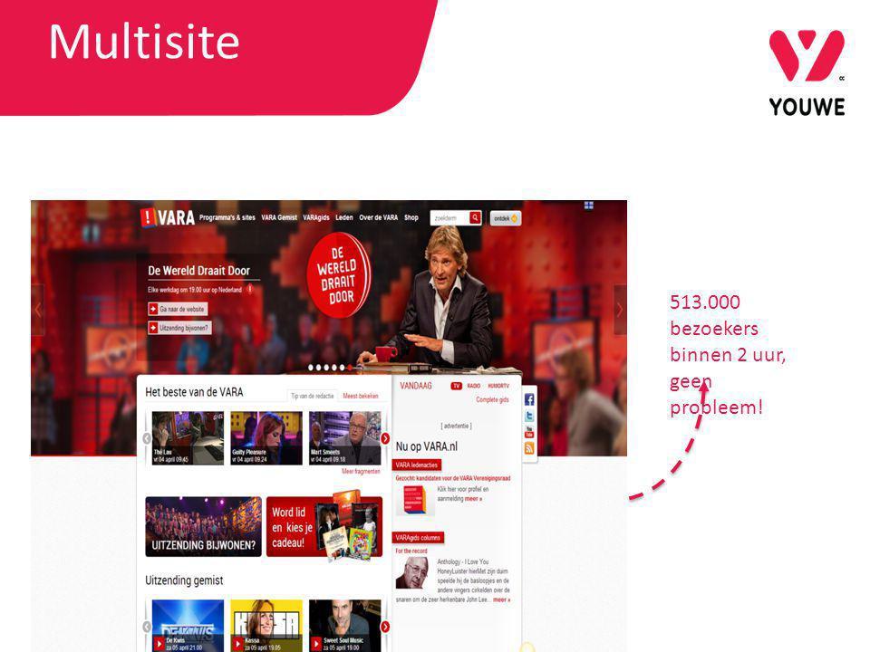 Multisite 513.000 bezoekers binnen 2 uur, geen probleem!
