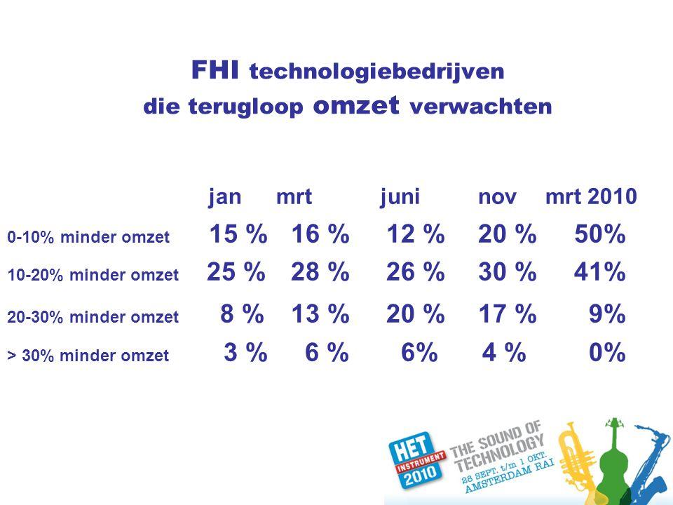 FHI technologiebedrijven die terugloop omzet verwachten janmrt juninovmrt 2010 0-10% minder omzet 15 % 16 % 12 %20 % 50% 10-20% minder omzet 25 % 28 % 26 %30 % 41% 20-30% minder omzet 8 % 13 % 20 %17 % 9% > 30% minder omzet 3 % 6 % 6% 4 % 0%