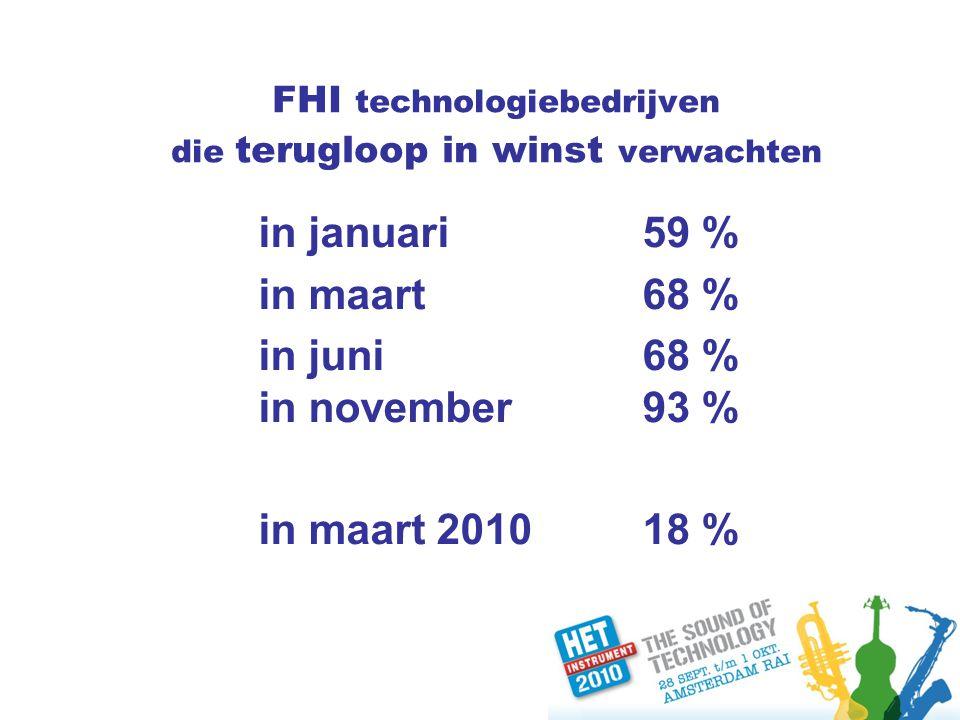 FHI technologiebedrijven die terugloop in winst verwachten in januari59 % in maart68 % in juni68 % in november93 % in maart 201018 %