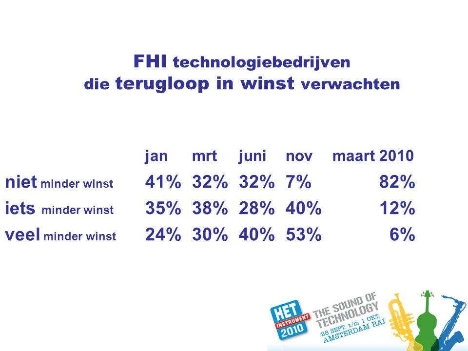 FHI technologiebedrijven die terugloop in winst verwachten jan mrtjuninovmaart 2010 niet minder winst 41%32%32%7%82% iets minder winst 35%38%28%40%12% veel minder winst 24%30%40%53% 6%