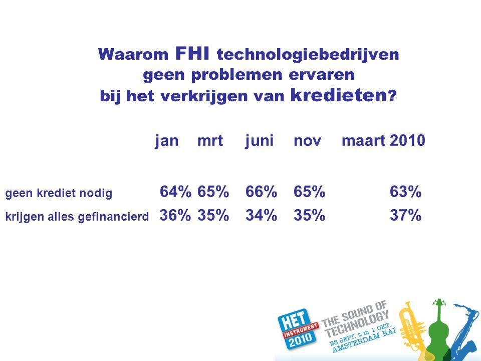 Waarom FHI technologiebedrijven geen problemen ervaren bij het verkrijgen van kredieten .