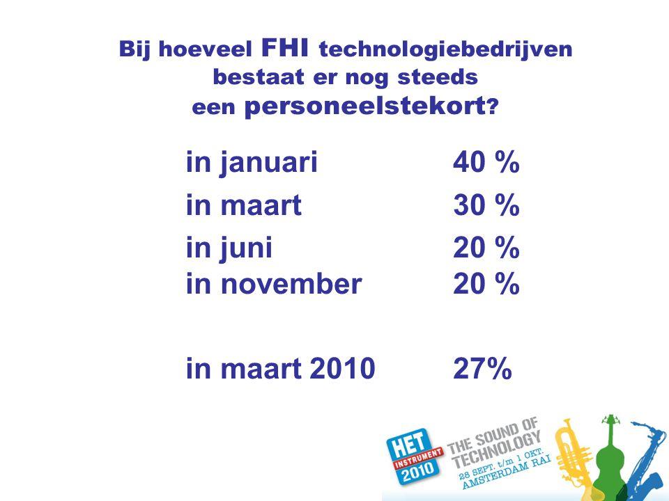 Bij hoeveel FHI technologiebedrijven bestaat er nog steeds een personeelstekort .