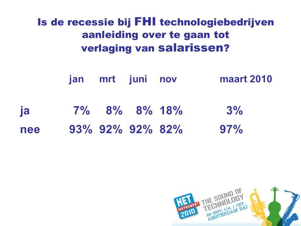 Is de recessie bij FHI technologiebedrijven aanleiding over te gaan tot verlaging van salarissen .