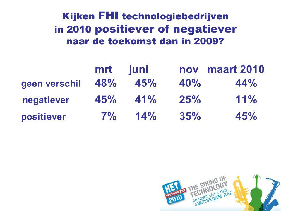 Kijken FHI technologiebedrijven in 2010 positiever of negatiever naar de toekomst dan in 2009.