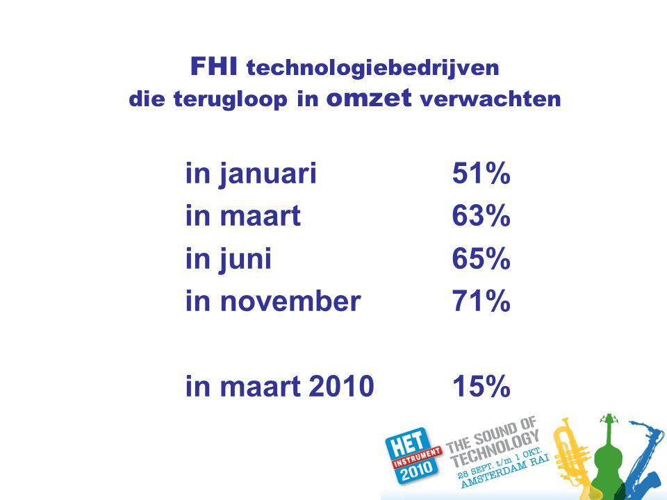 FHI technologiebedrijven die terugloop in omzet verwachten in januari51% in maart63% in juni65% in november71% in maart 201015%