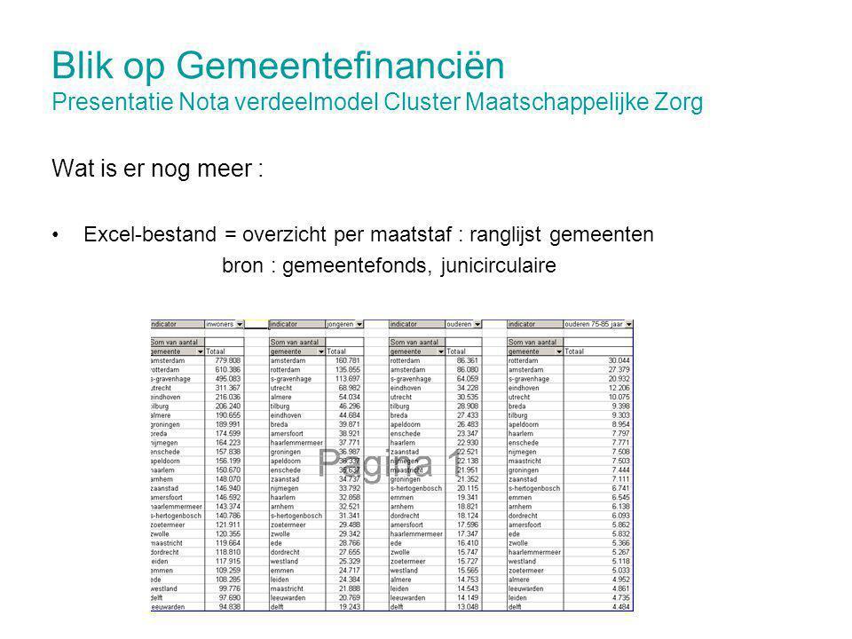 Blik op Gemeentefinanciën Presentatie Nota verdeelmodel Cluster Maatschappelijke Zorg Wat is er nog meer : Excel-bestand = overzicht per maatstaf : ranglijst gemeenten bron : gemeentefonds, junicirculaire