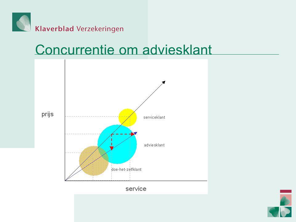 Concurrentie om adviesklant