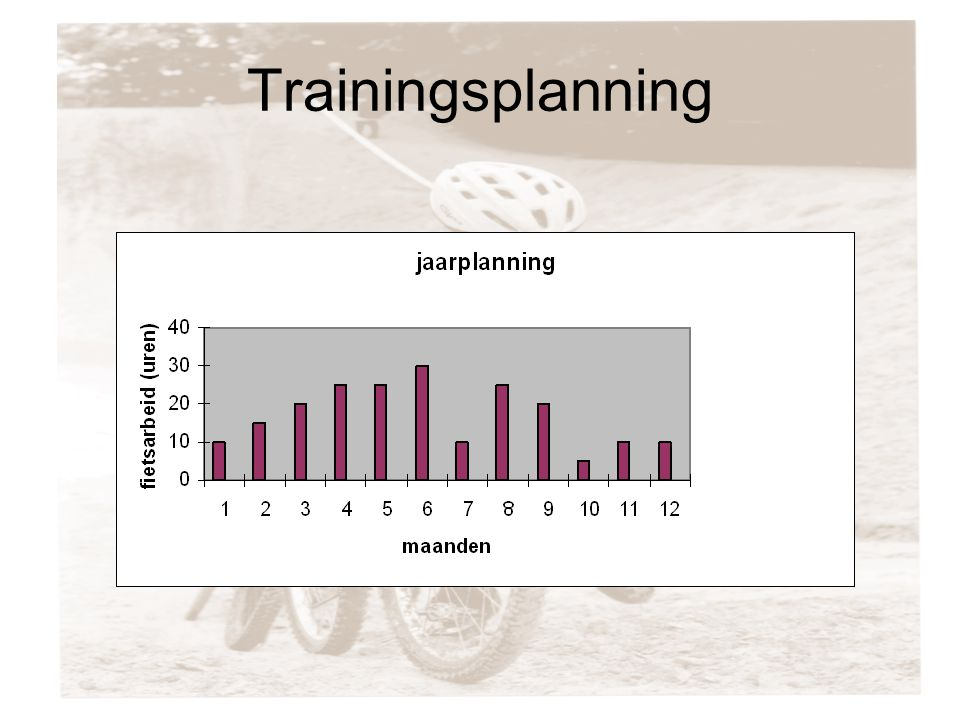 Trainingsplanning