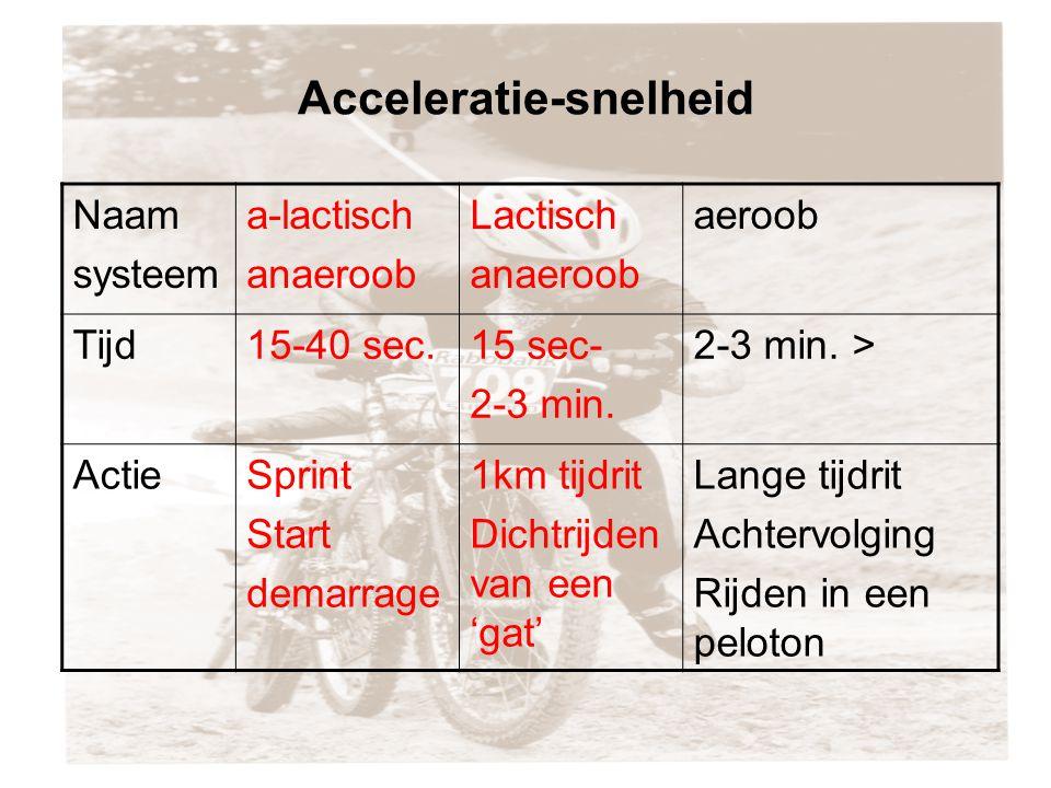 Acceleratie-snelheid Naam systeem a-lactisch anaeroob Lactisch anaeroob aeroob Tijd15-40 sec.15 sec- 2-3 min.