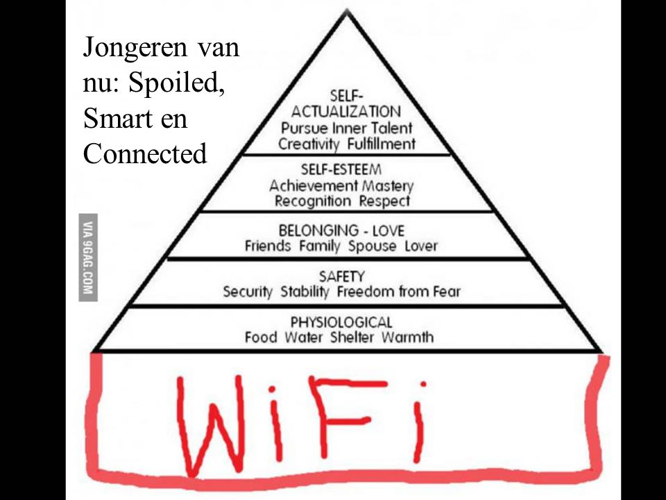 12 Jongeren van nu: Spoiled, Smart en Connected
