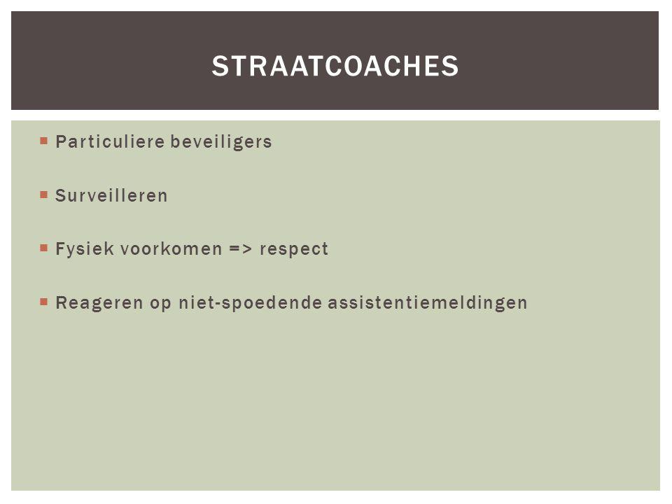  Particuliere beveiligers  Surveilleren  Fysiek voorkomen => respect  Reageren op niet-spoedende assistentiemeldingen STRAATCOACHES