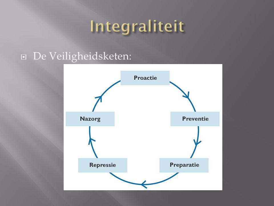  Integrale veiligheid' geïntroduceerd in België  Verschillende partners  Verschillende aspecten van de veiligheidsketen  Twee essentiële componenten van dit beleid:  Integraliteit  Samenwerking in de lokale veiligheid