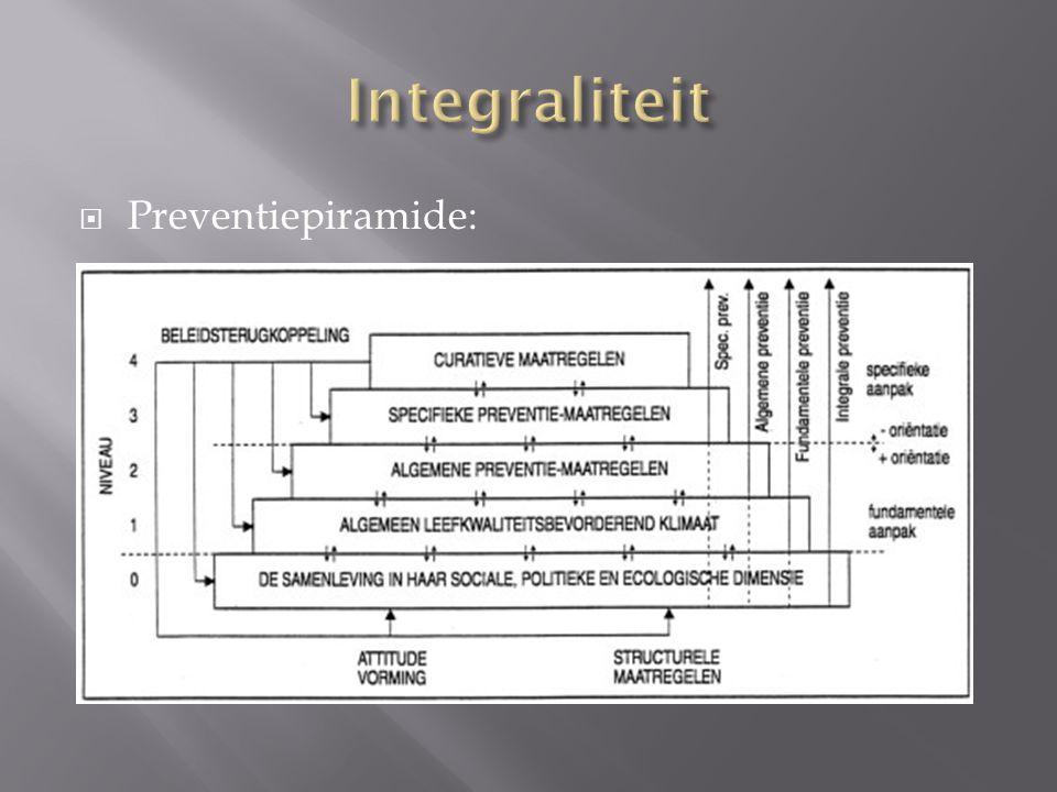  Preventiepiramide: