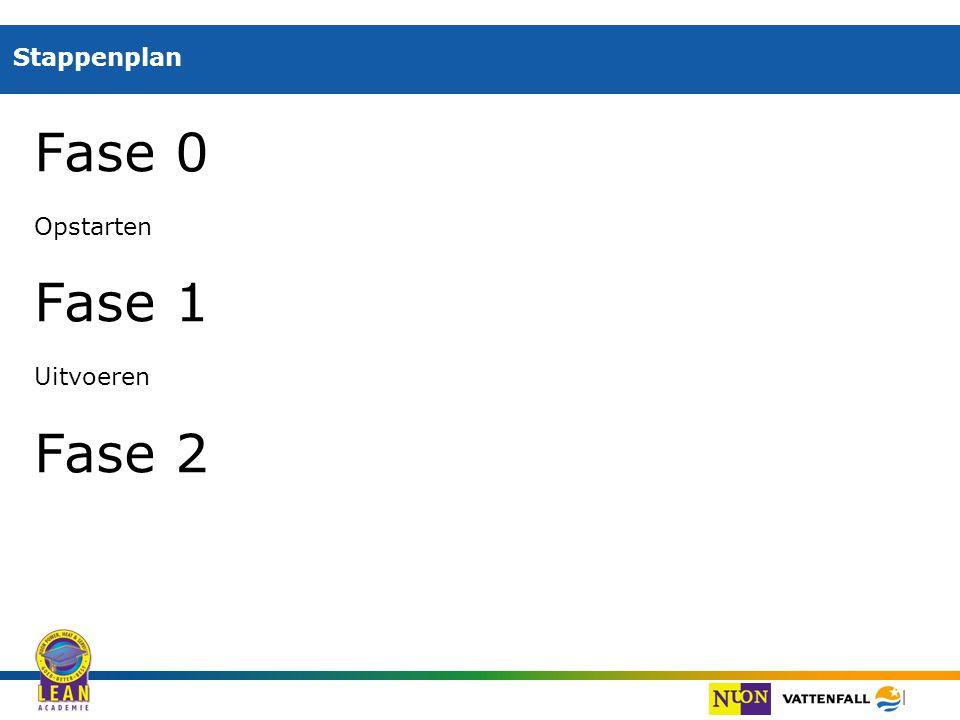 | Stappenplan Fase 0 Opstarten Fase 1 Uitvoeren Fase 2