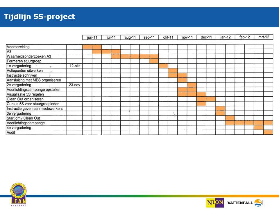 | Tijdlijn 5S-project