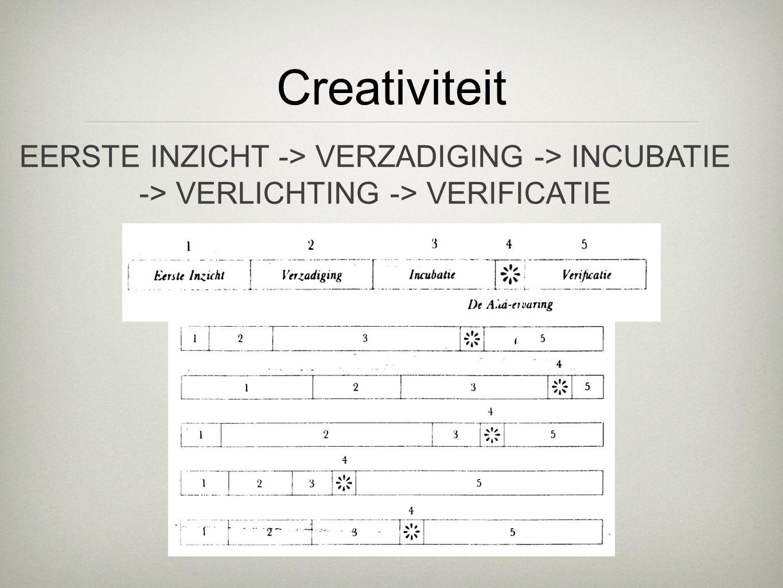 Creativiteit EERSTE INZICHT -> VERZADIGING -> INCUBATIE -> VERLICHTING -> VERIFICATIE