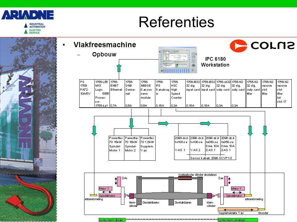 Referenties Vlakfreesmachine