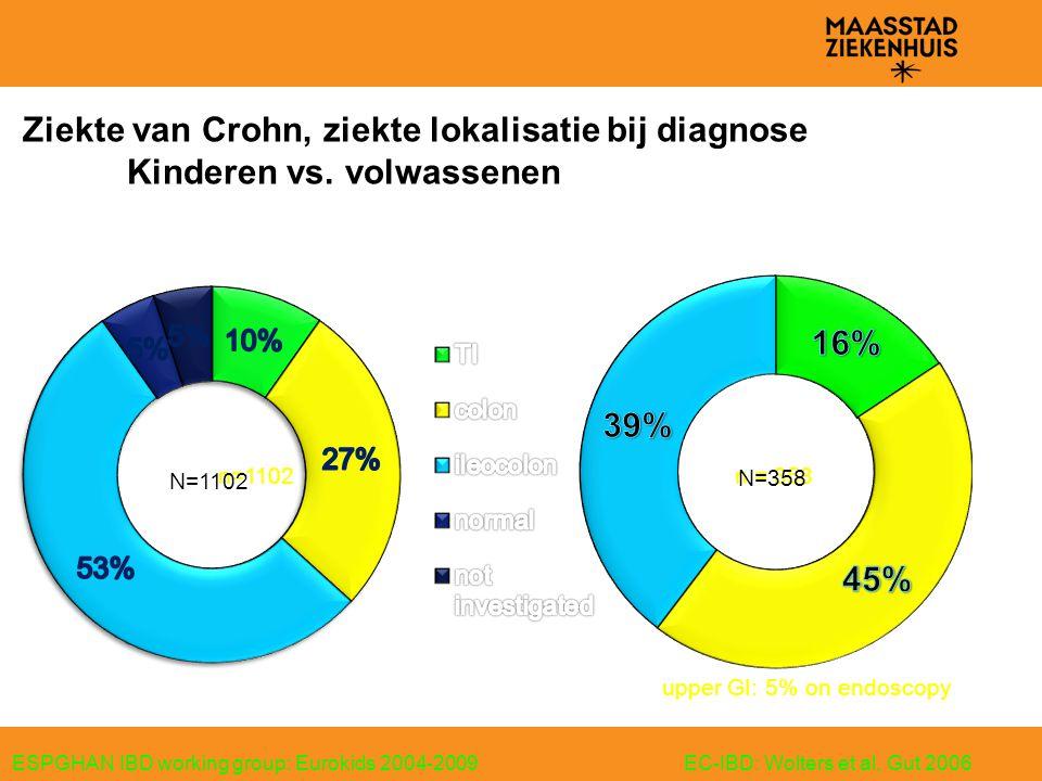 Ziekte van Crohn, ziekte lokalisatie bij diagnose Kinderen vs. volwassenen ESPGHAN IBD working group: Eurokids 2004-2009EC-IBD: Wolters et al, Gut 200
