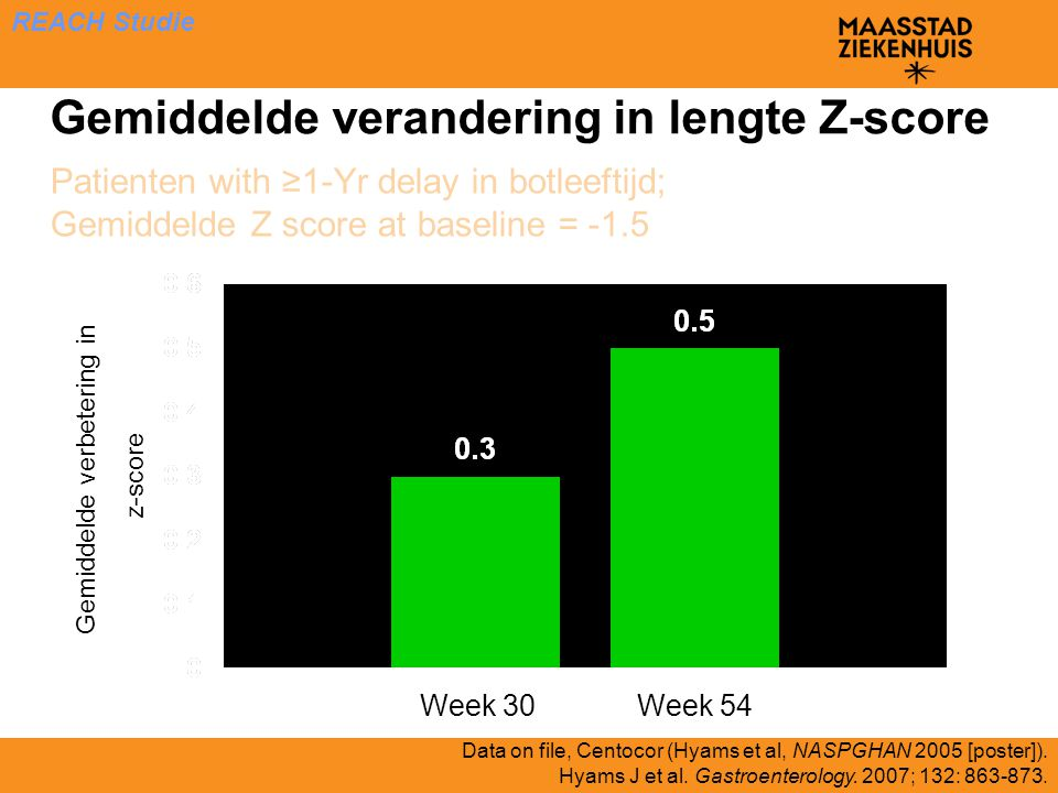 Gemiddelde verandering in lengte Z-score Gemiddelde verbetering in z-score *p<0.001 * * Week 30Week 54 Data on file, Centocor (Hyams et al, NASPGHAN 2